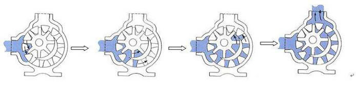 internal-gear-pump-working-principle